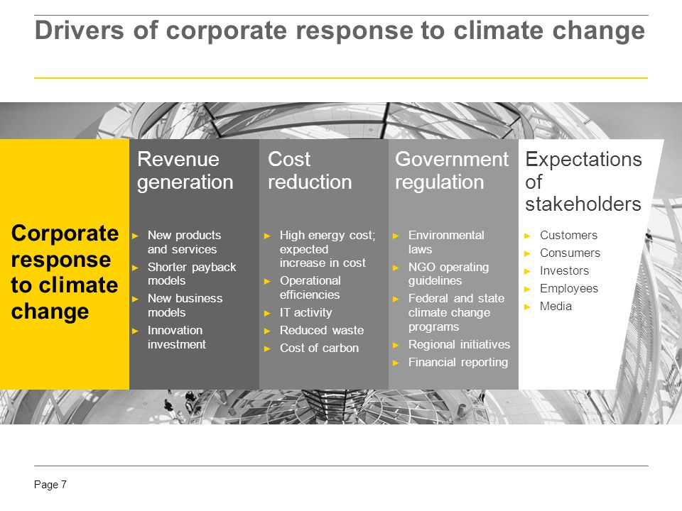 Drivers of corporate response to climate change