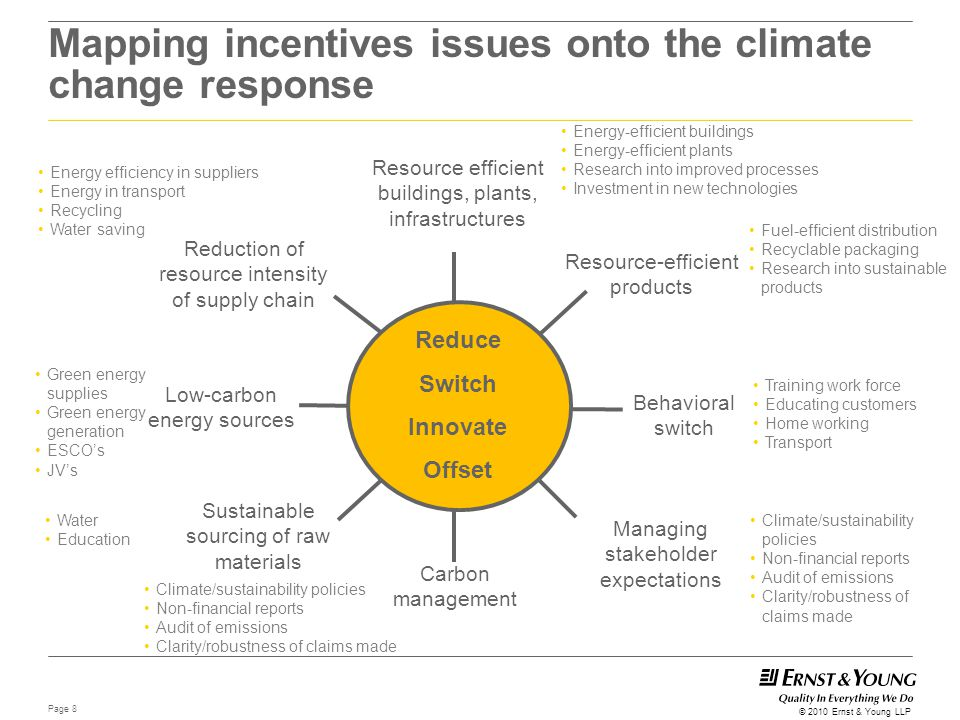Mapping incentives issues onto the climate change response