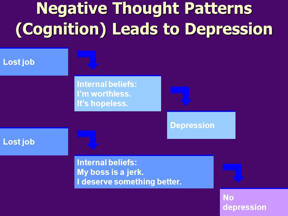 Negative Thought Patterns (Cognition) Leads to Depression