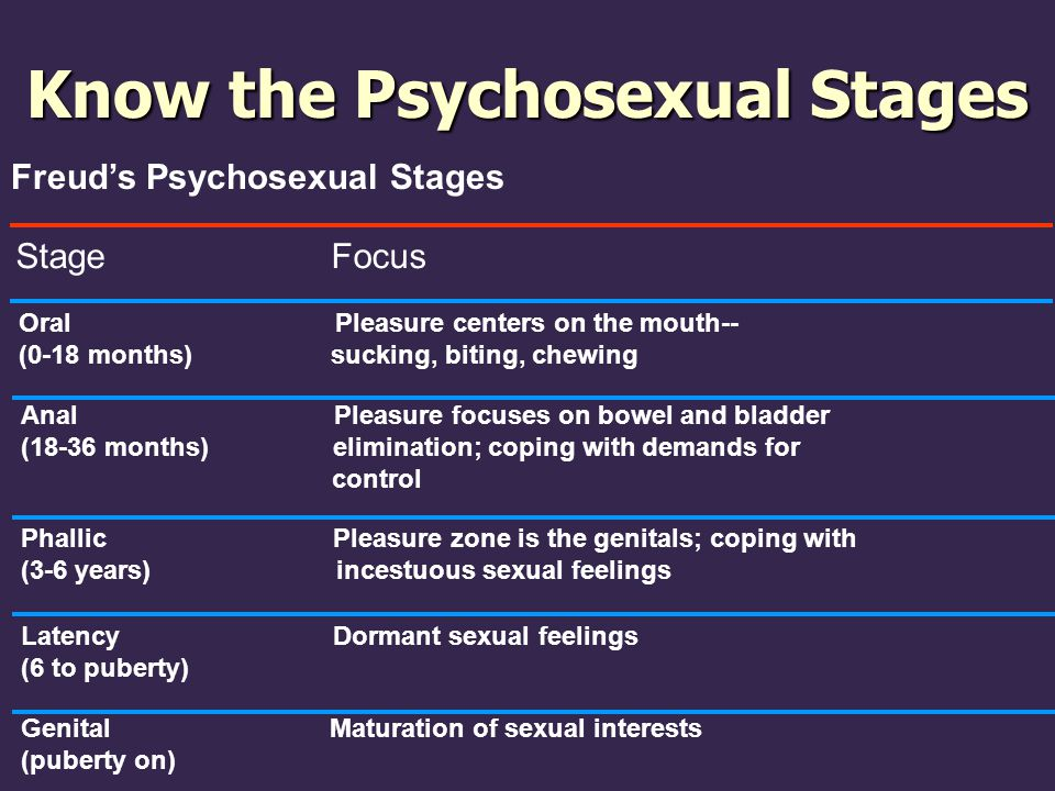 Know the Psychosexual Stages
