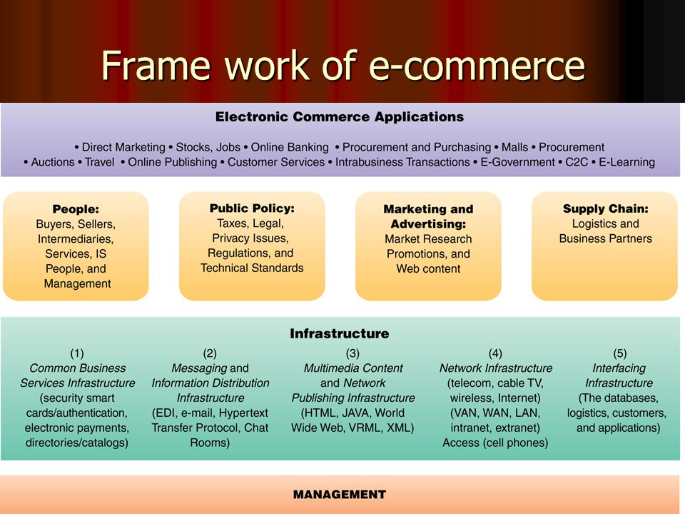 Frame work of e-commerce