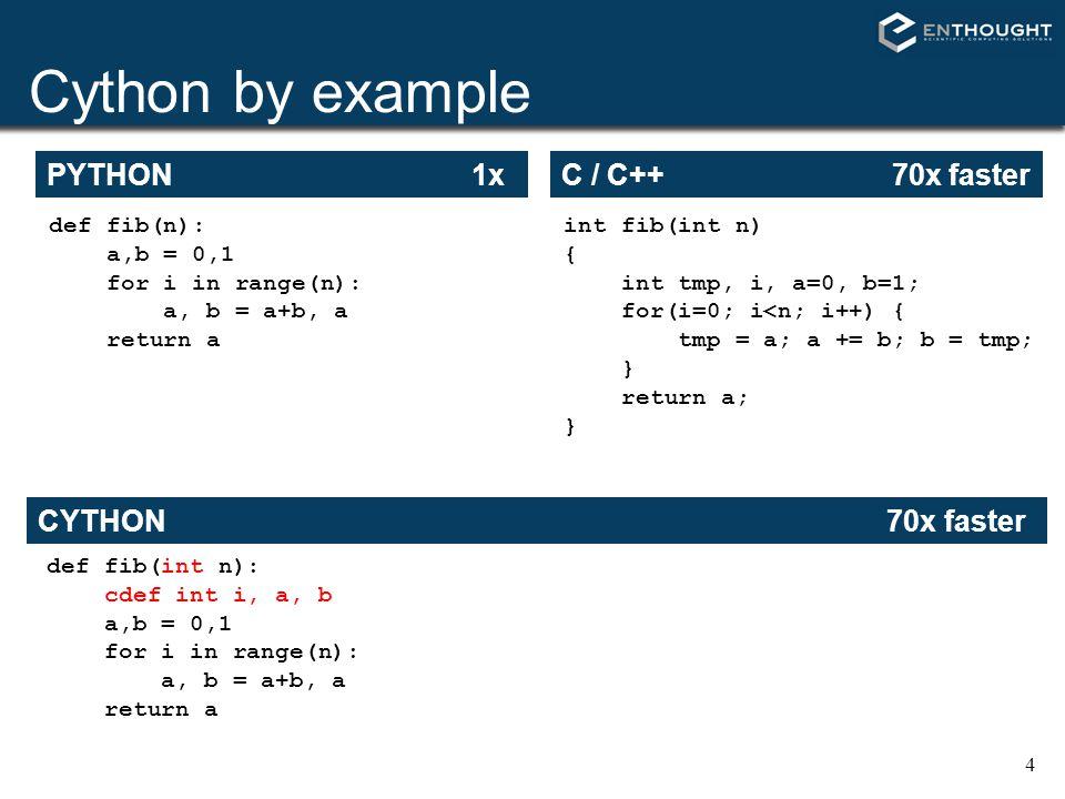 Cython by example PYTHON 1x C / C++ 70x faster CYTHON 70x faster