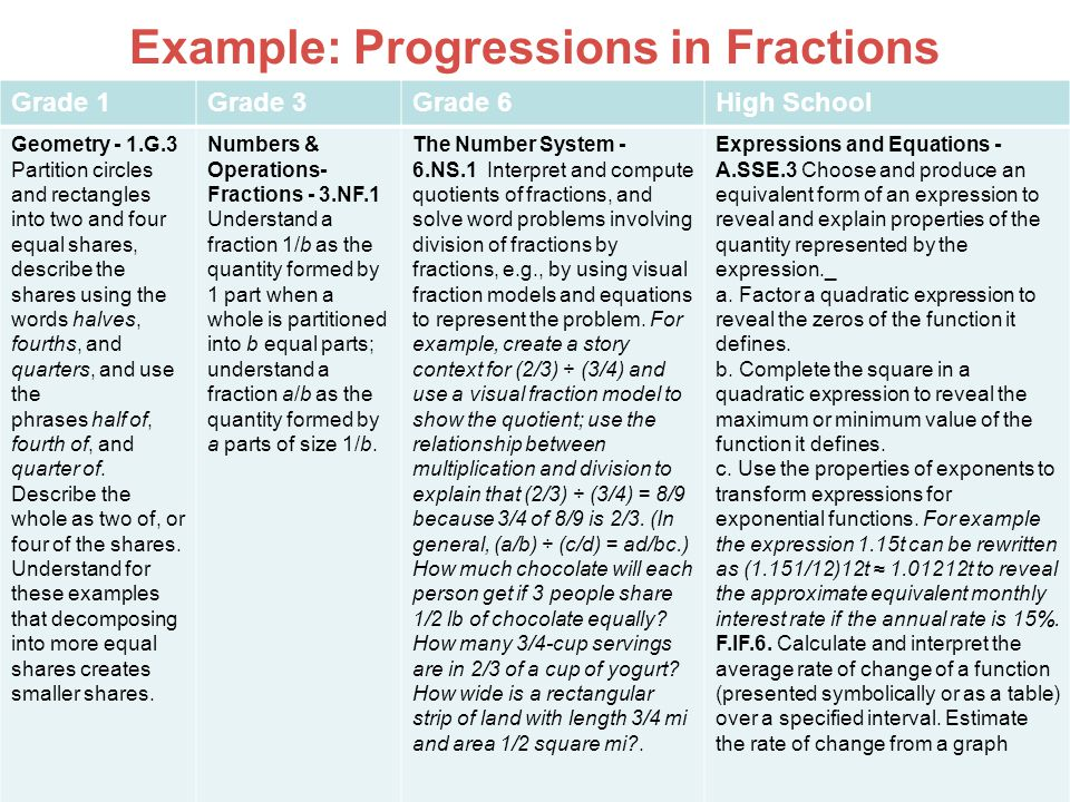 Example: Progressions in Fractions