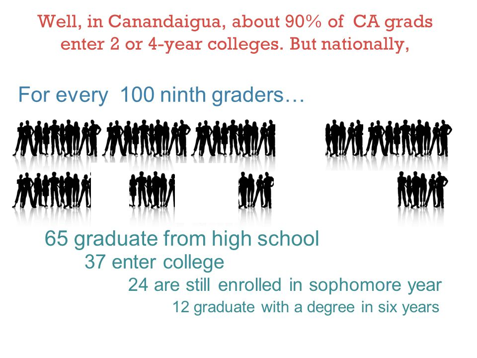 For every 100 ninth graders…