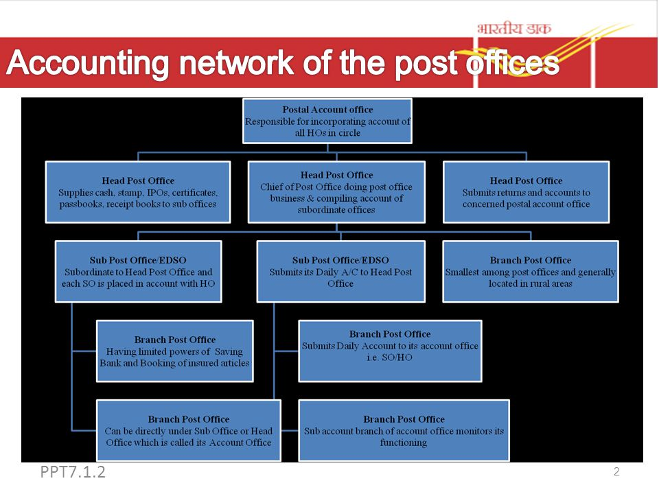 Accounting network of the post offices