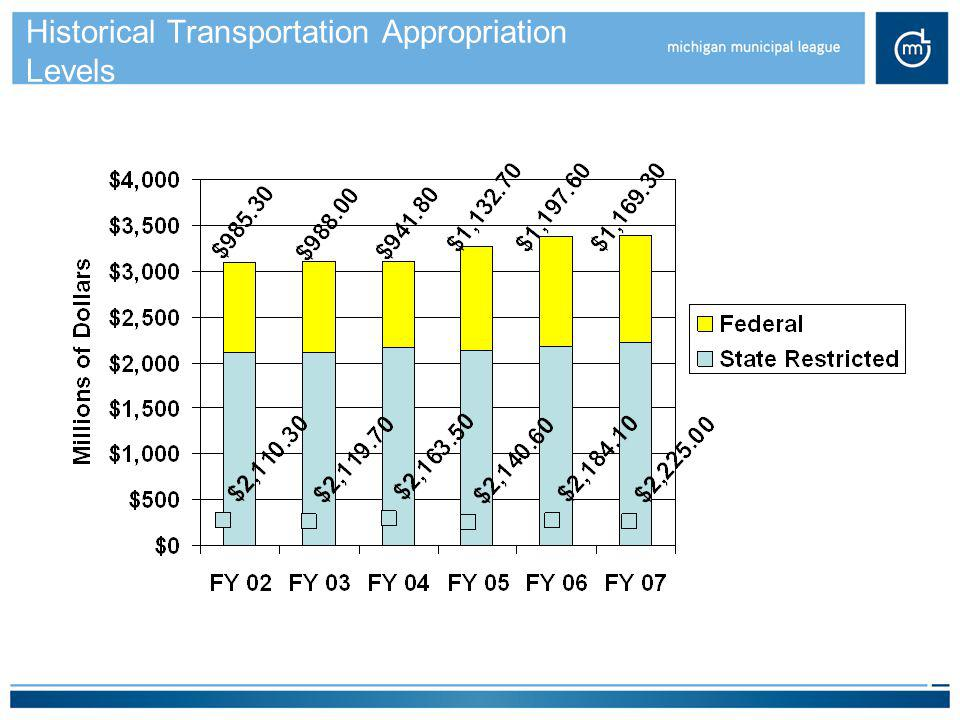 Historical Transportation Appropriation Levels