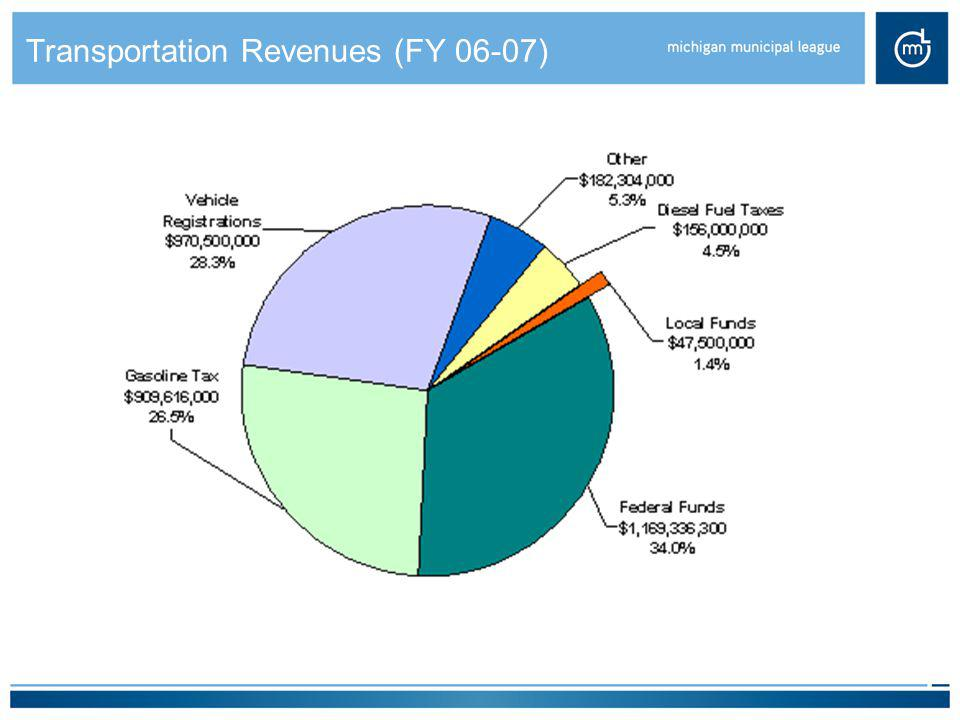Transportation Revenues (FY 06-07)