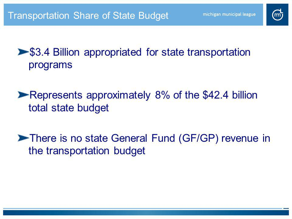 Transportation Share of State Budget