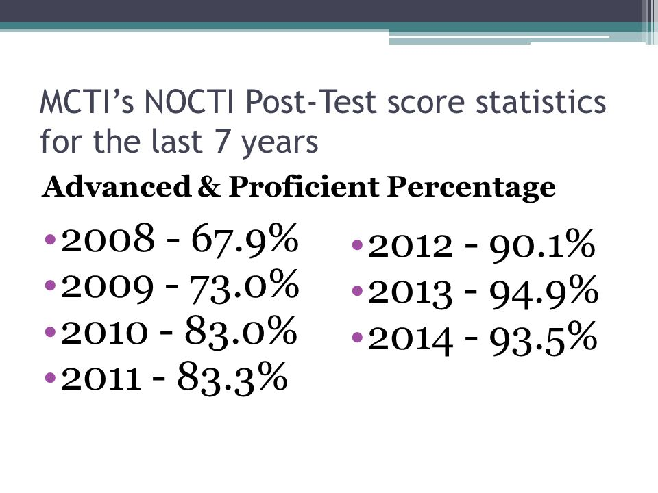 MCTI's NOCTI Post-Test score statistics for the last 7 years