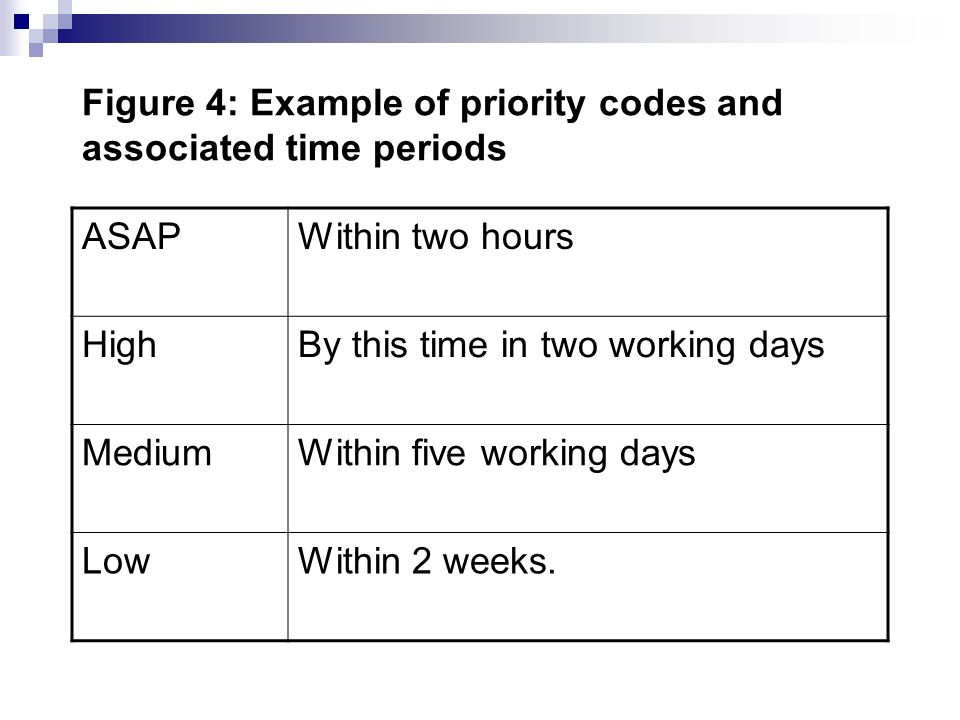 Figure 4: Example of priority codes and associated time periods