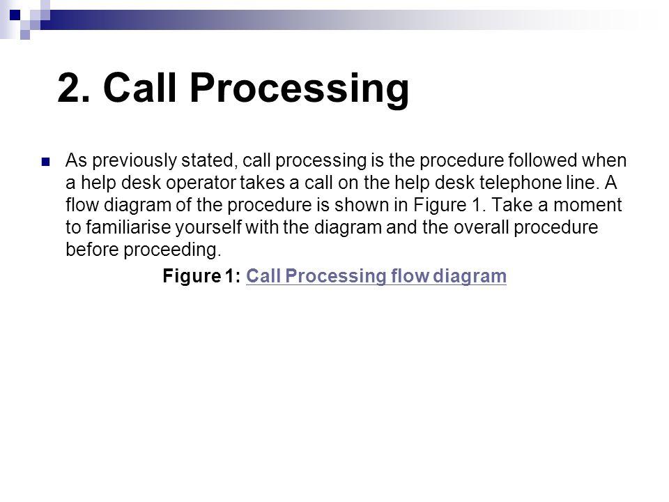 Figure 1: Call Processing flow diagram