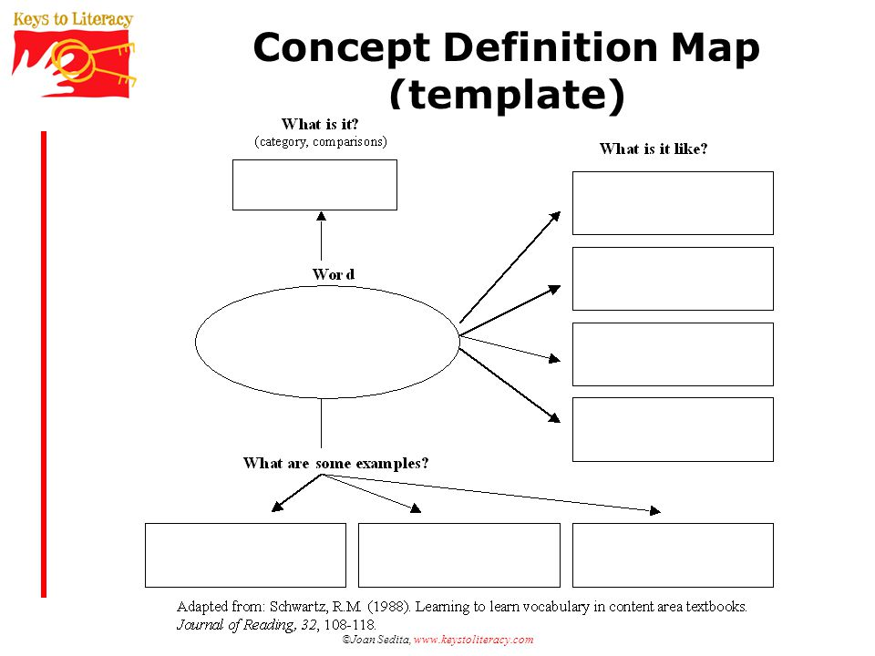 Concept Definition Map (template)