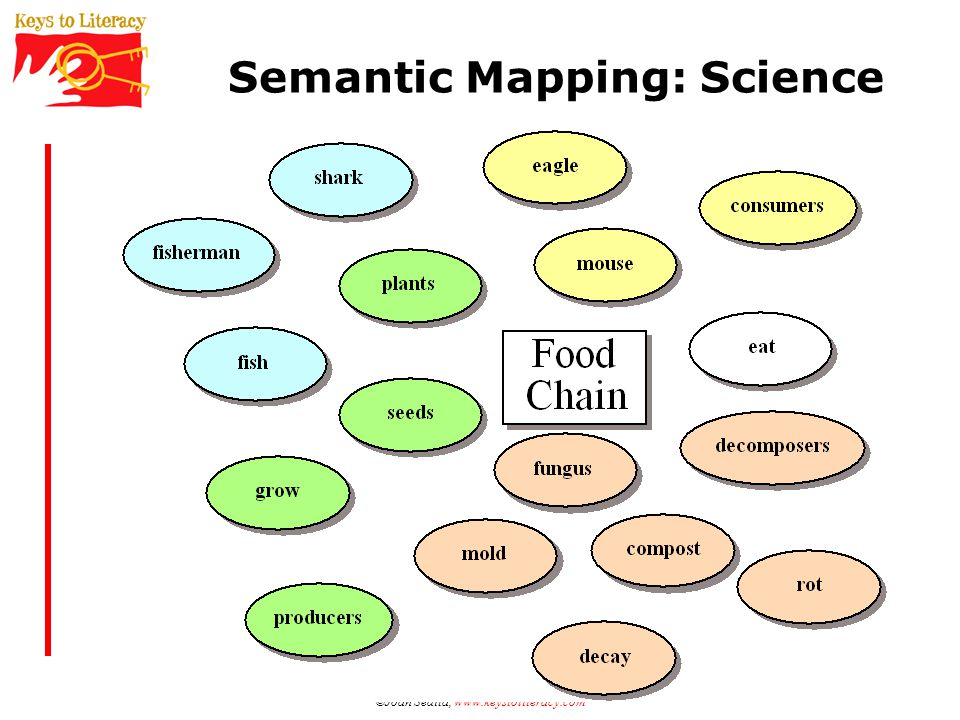 Semantic Mapping: Science