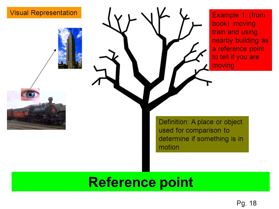 Reference point Visual Representation