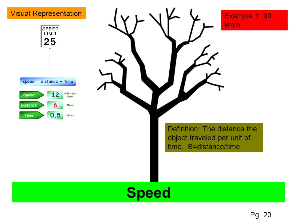 Speed Visual Representation Example 1: 90 km/h