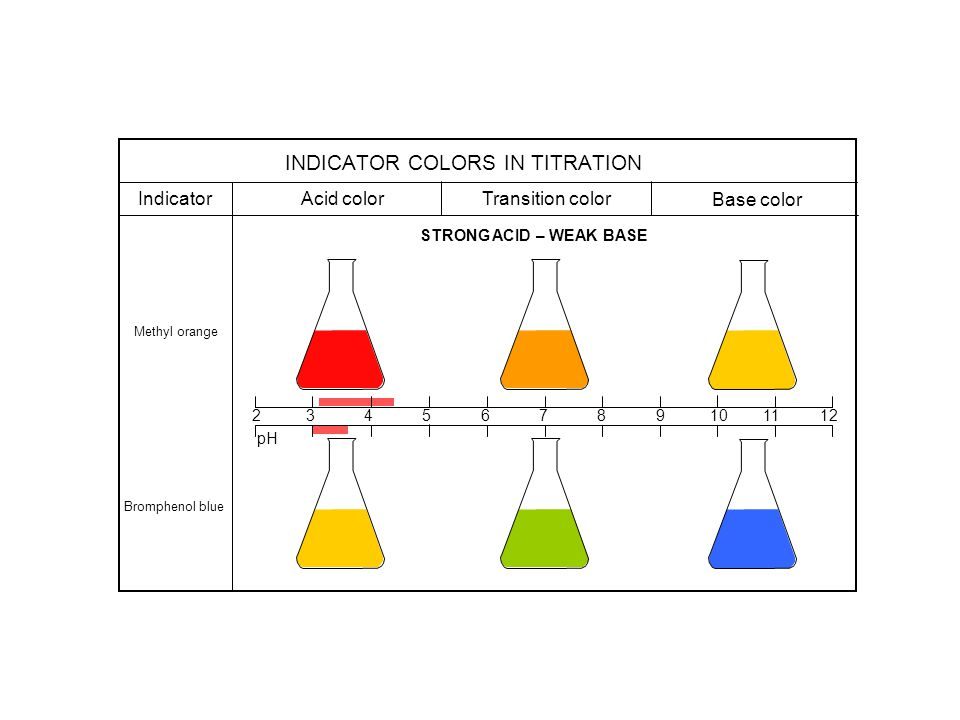 INDICATOR COLORS IN TITRATION