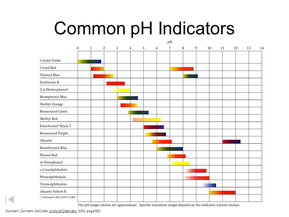Common pH Indicators Zumdahl, Zumdahl, DeCoste, World of Chemistry 2002, page 520