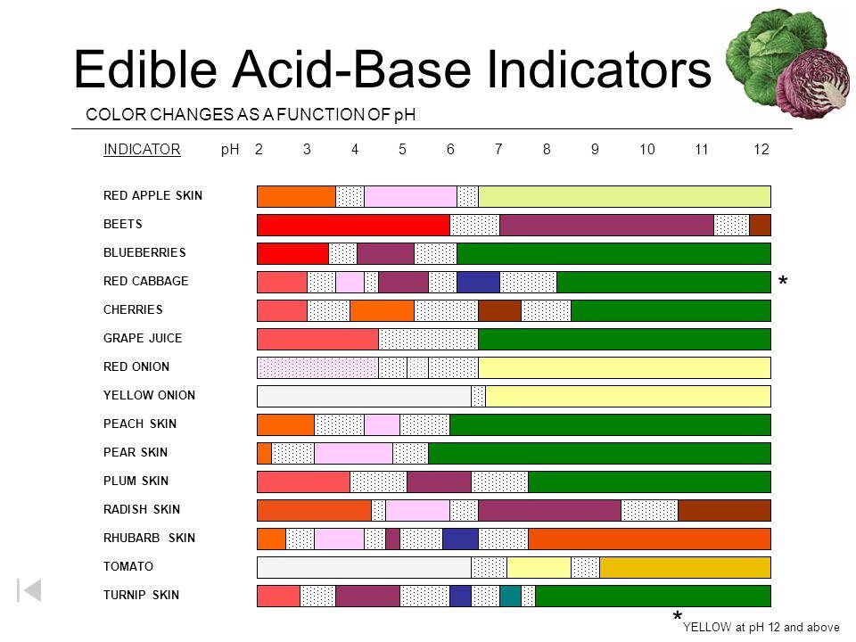 Edible Acid-Base Indicators