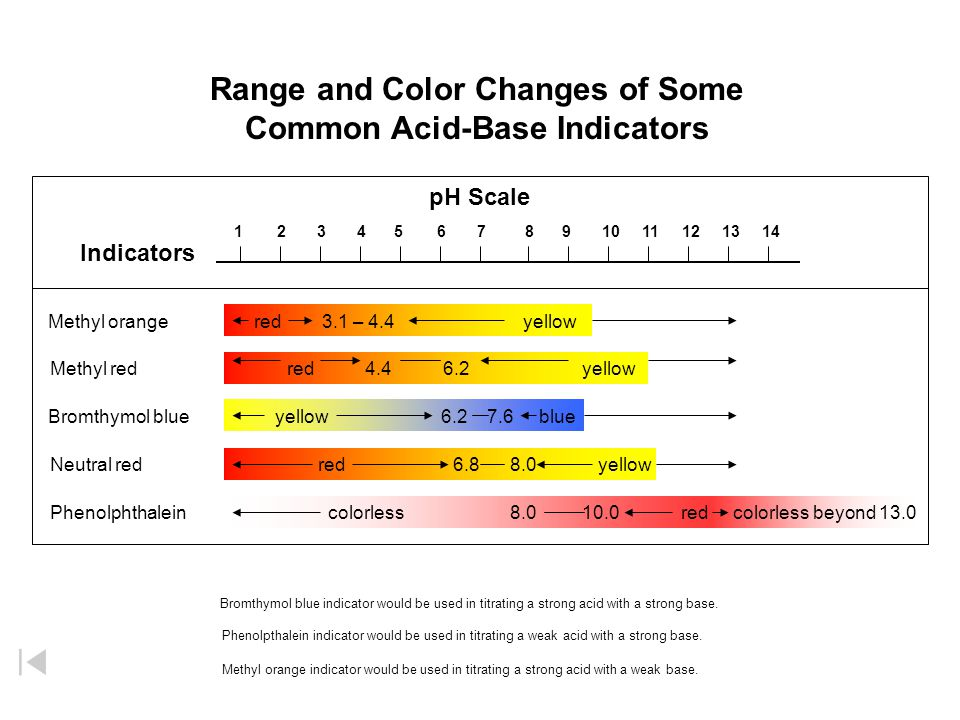 how to choose the right indicator in acid base titration