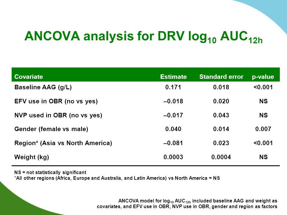 ANCOVA analysis for DRV log10 AUC12h