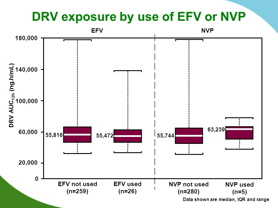 DRV exposure by use of EFV or NVP