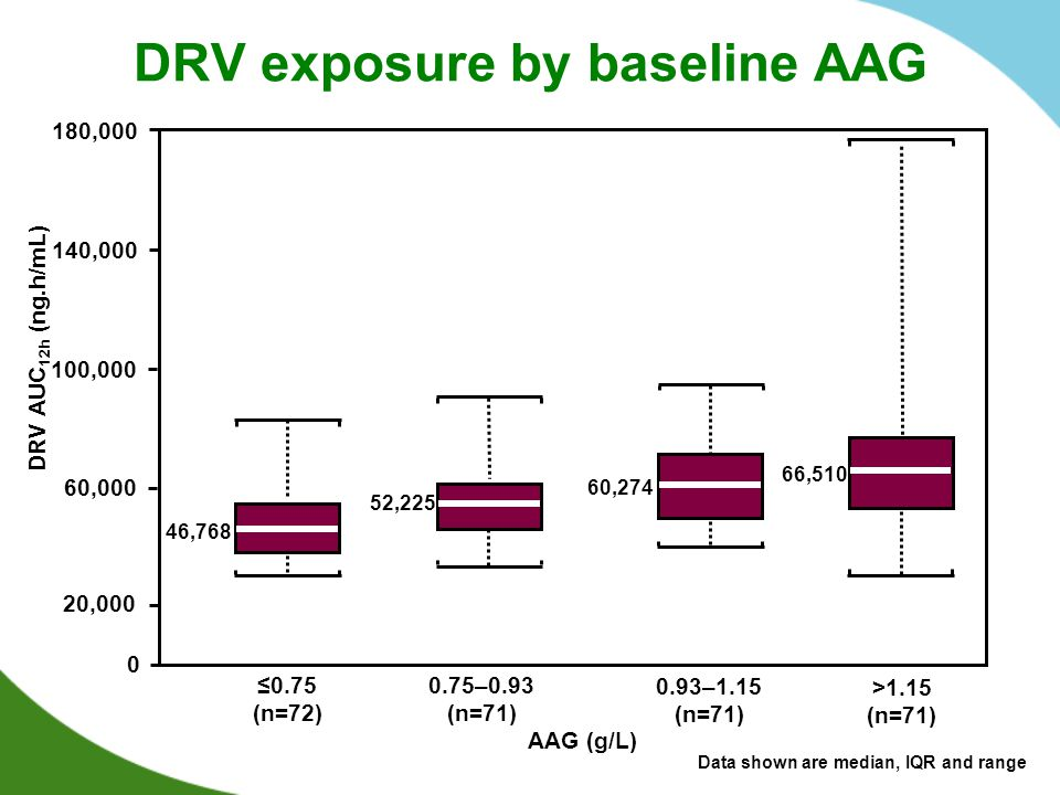 DRV exposure by baseline AAG