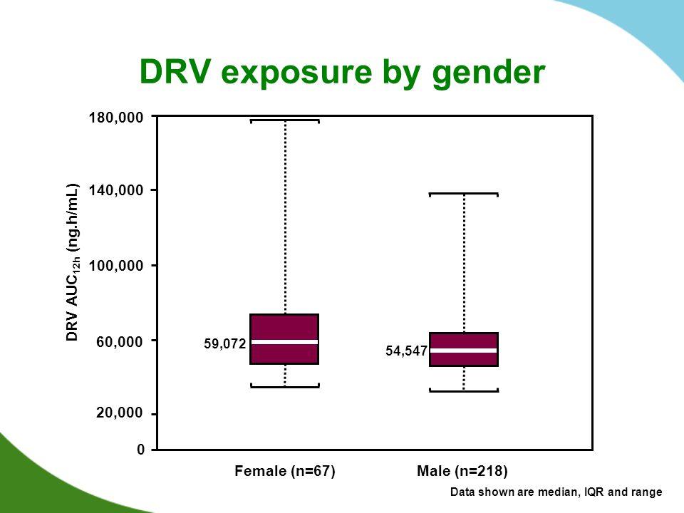 DRV exposure by gender 180,000 140,000 DRV AUC12h (ng.h/mL) 100,000