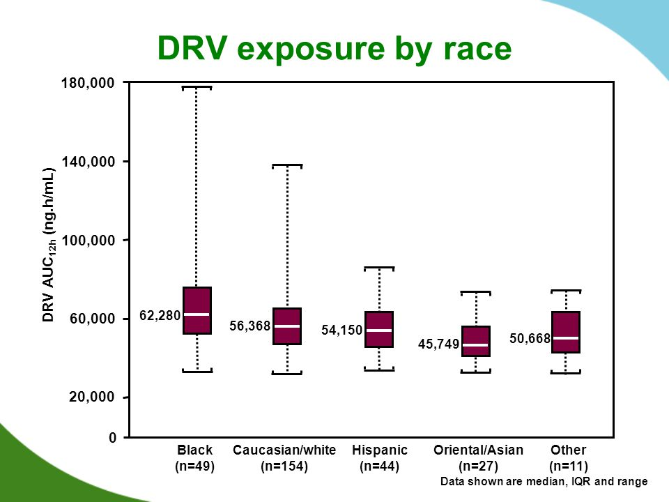DRV exposure by race 180,000 140,000 DRV AUC12h (ng.h/mL) 100,000