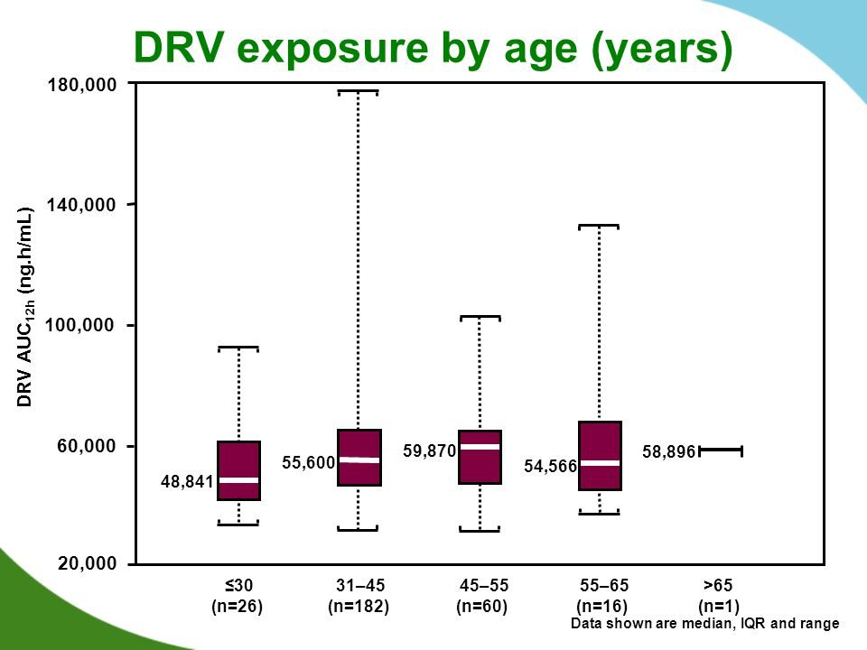 DRV exposure by age (years)