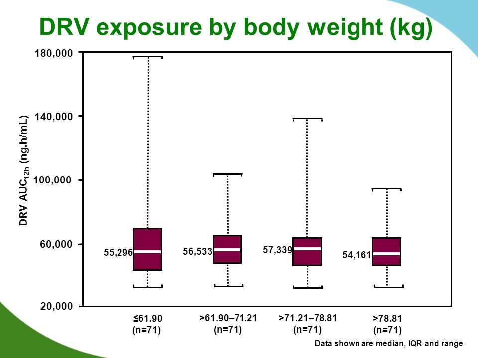 DRV exposure by body weight (kg)