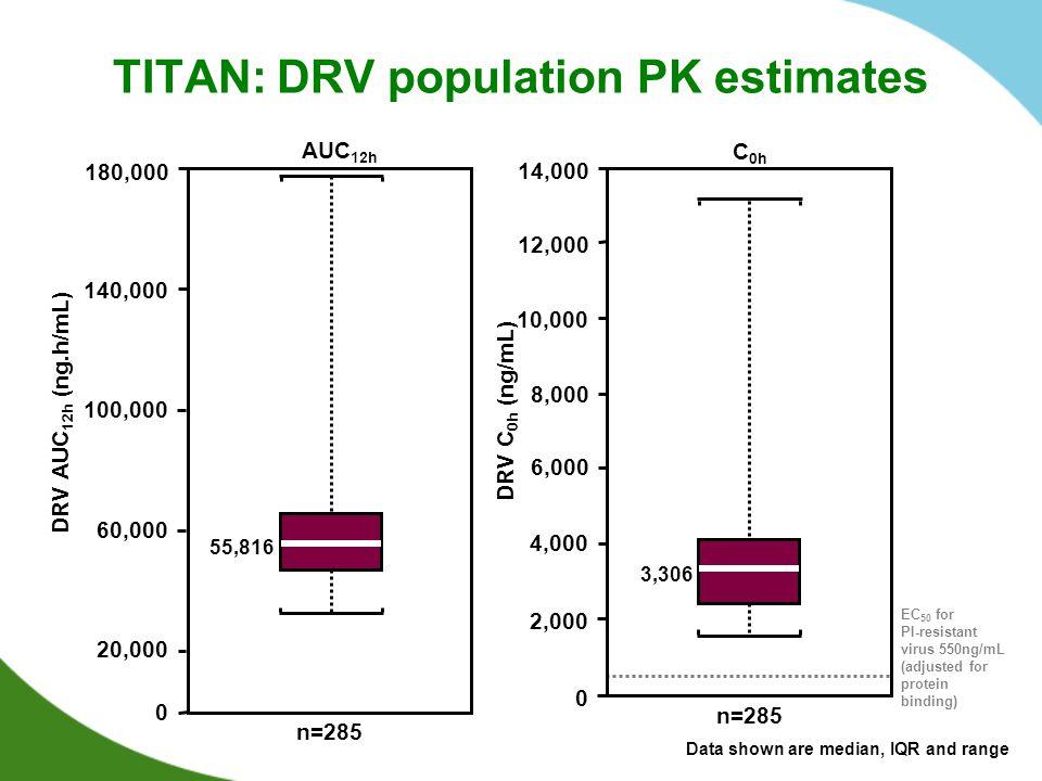 TITAN: DRV population PK estimates