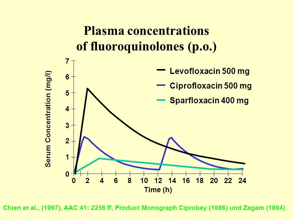 Plasma concentrations of fluoroquinolones (p.o.)