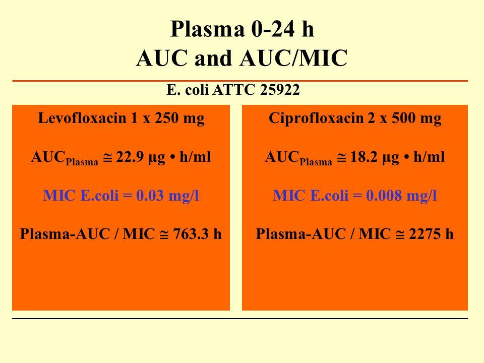 Plasma 0-24 h AUC and AUC/MIC