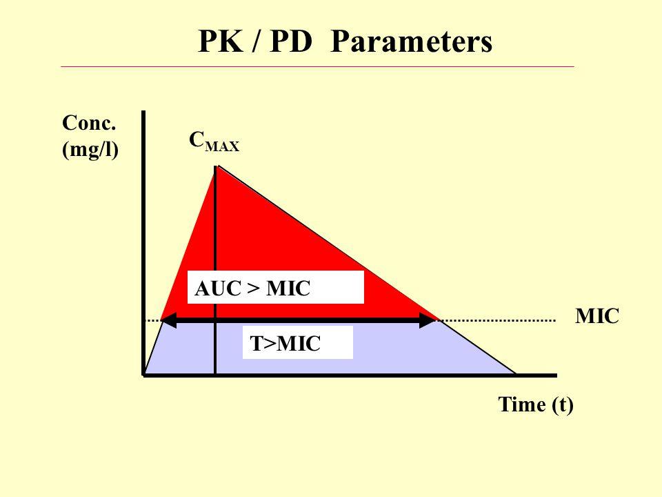 PK / PD Parameters Conc. (mg/l) CMAX AUC > MIC MIC T>MIC