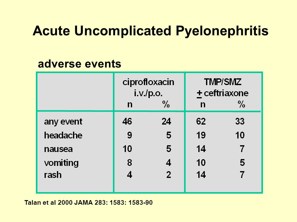 Acute Uncomplicated Pyelonephritis