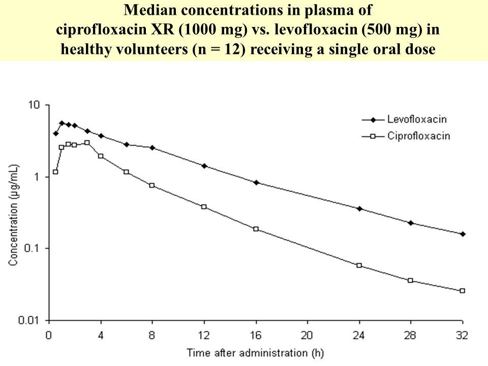 Median concentrations in plasma of