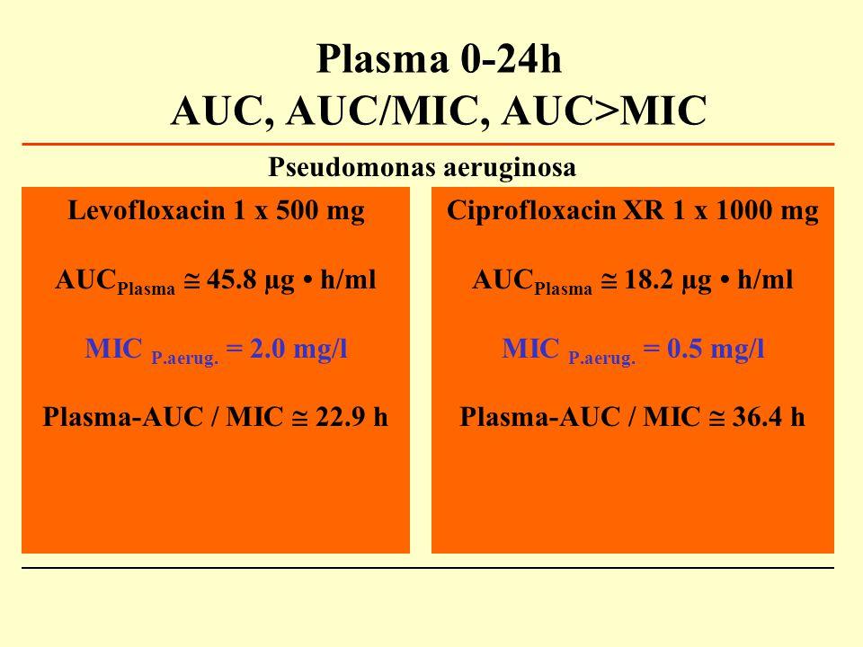 Plasma 0-24h AUC, AUC/MIC, AUC>MIC