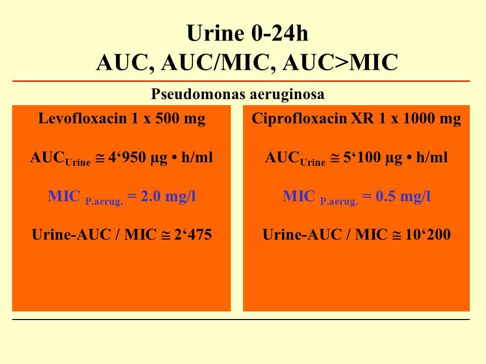 Urine 0-24h AUC, AUC/MIC, AUC>MIC