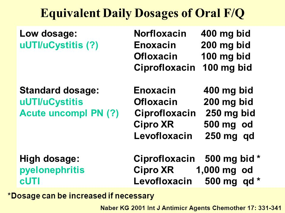 Equivalent Daily Dosages of Oral F/Q