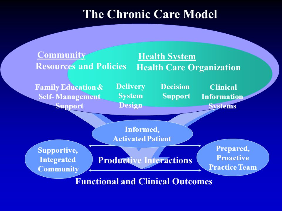 The Chronic Care Model Community Health System Resources and Policies