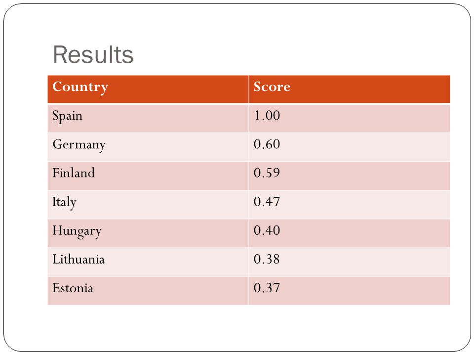 Results Country Score Spain 1.00 Germany 0.60 Finland 0.59 Italy 0.47