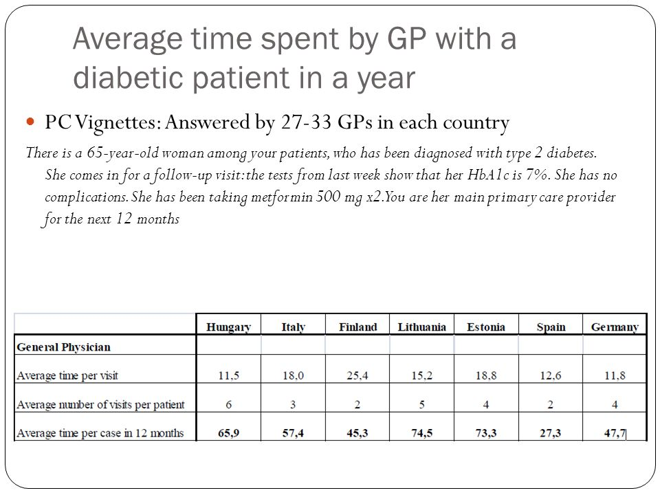 Average time spent by GP with a diabetic patient in a year