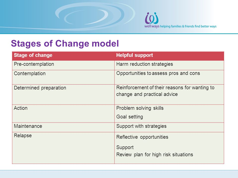 Stages of Change model Stage of change Helpful support