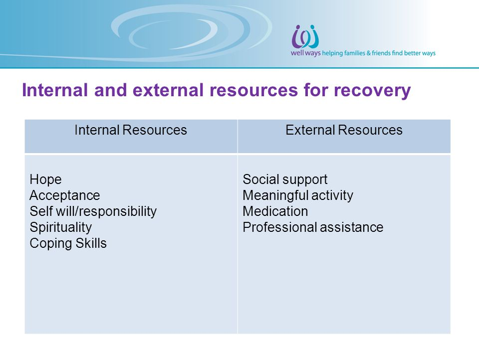 Internal and external resources for recovery