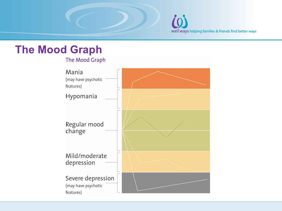 The Mood Graph
