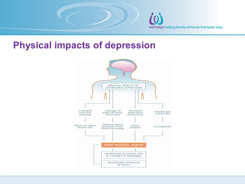 Physical impacts of depression