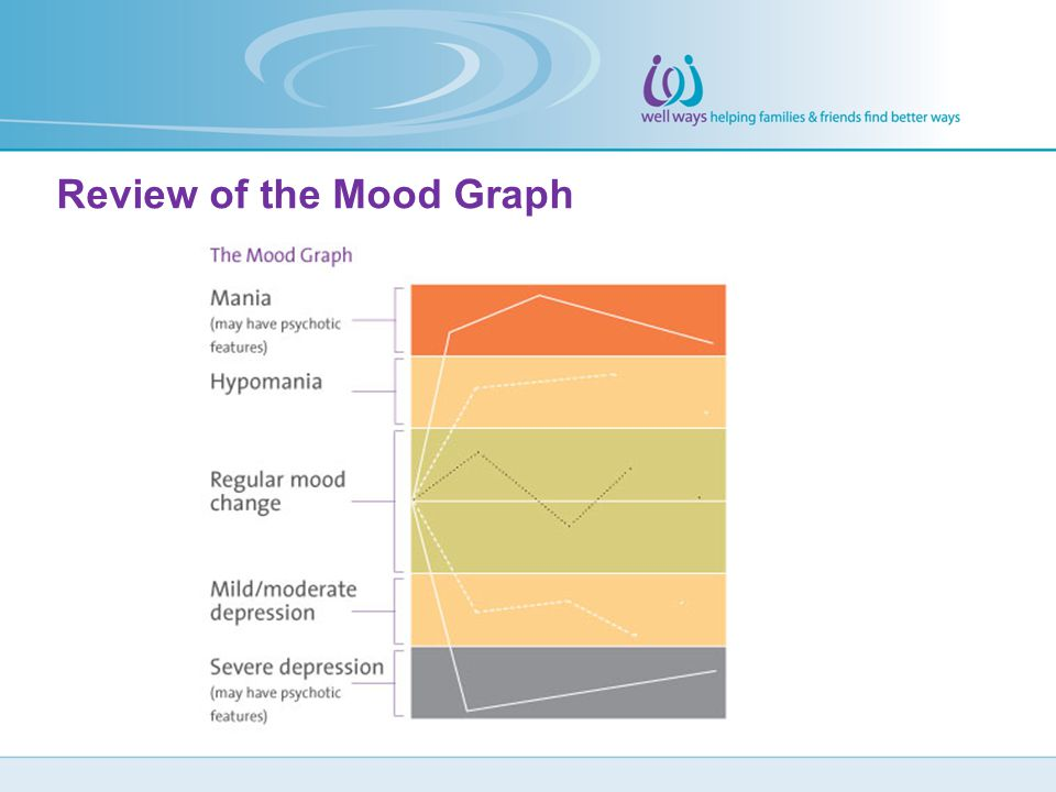 Review of the Mood Graph