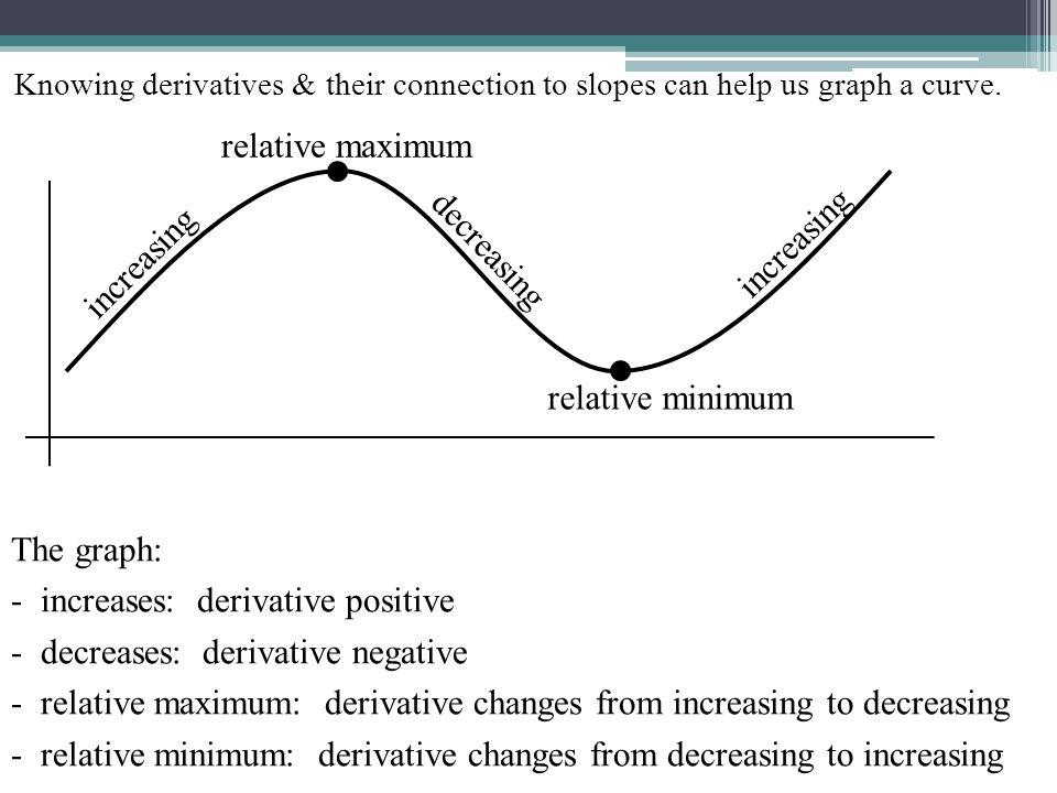 - increases: derivative positive - decreases: derivative negative