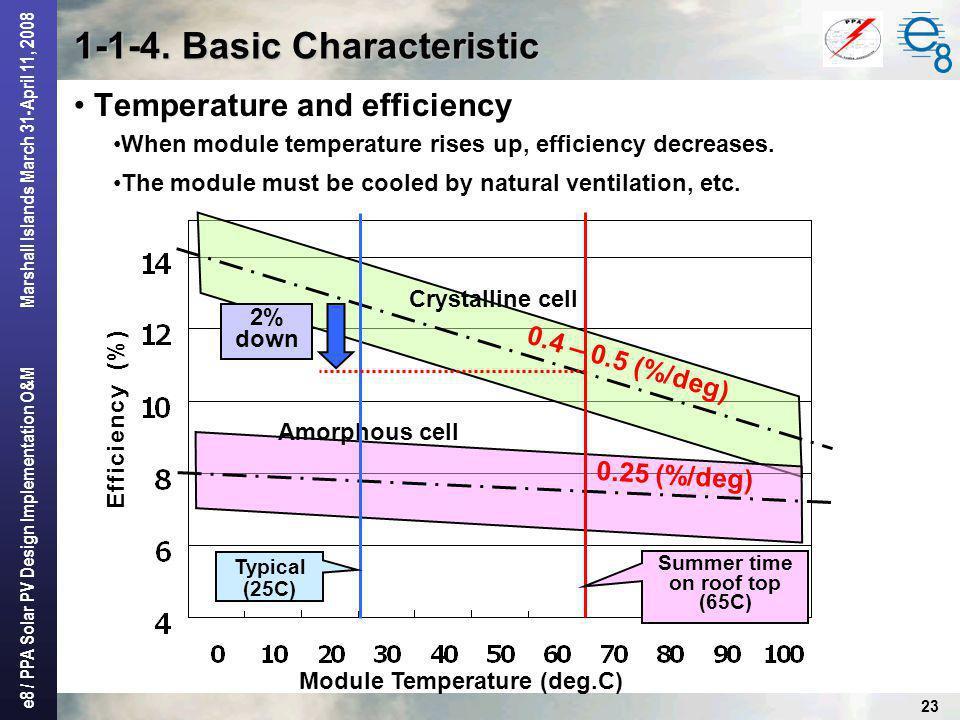 1-1-4. Basic Characteristic