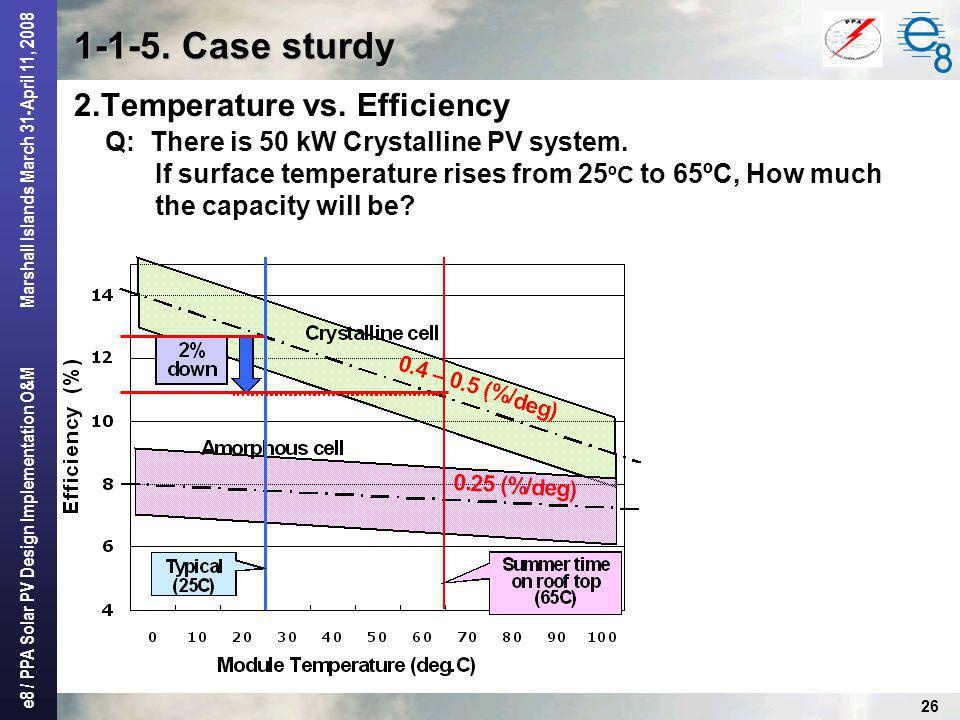 1-1-5. Case sturdy 2.Temperature vs. Efficiency